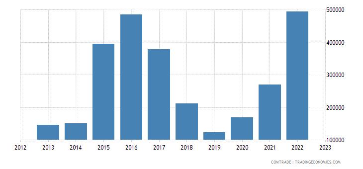andorra exports guatemala