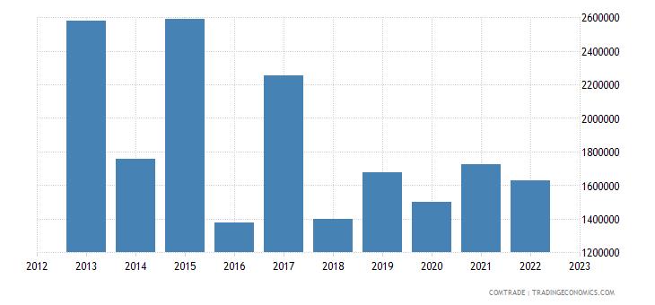 andorra exports italy