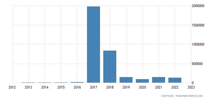 andorra exports kuwait