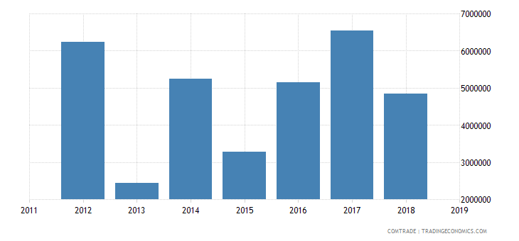 andorra exports norway