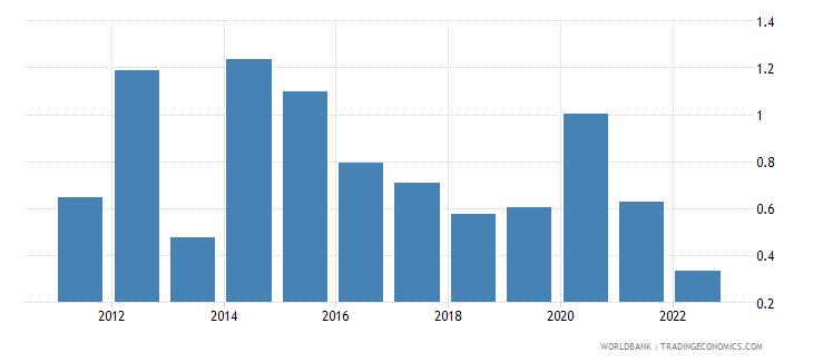 andorra food exports percent of merchandise exports wb data