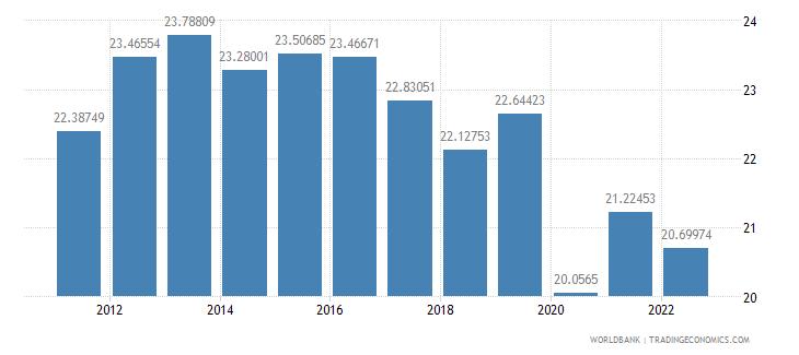 andorra food imports percent of merchandise imports wb data
