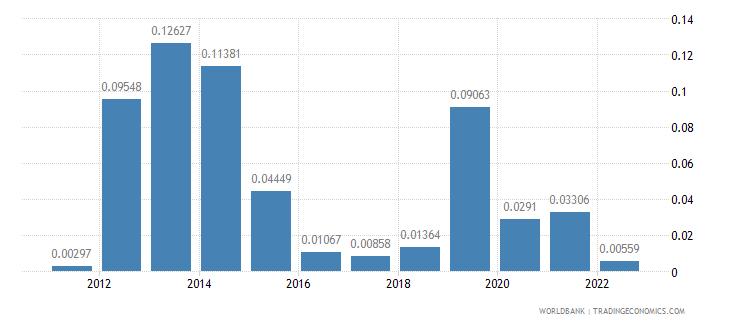 andorra fuel exports percent of merchandise exports wb data