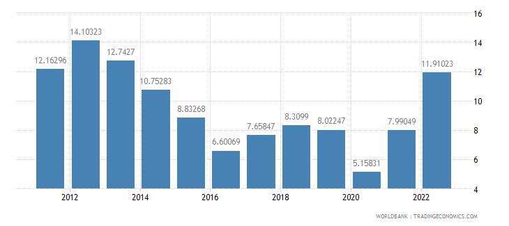 andorra fuel imports percent of merchandise imports wb data
