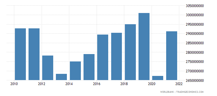 andorra gdp constant 2010 us$ wb data