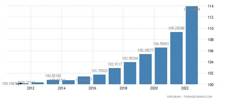 andorra gdp deflator base year varies by country wb data