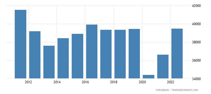 andorra gdp per capita constant 2010 us$ wb data
