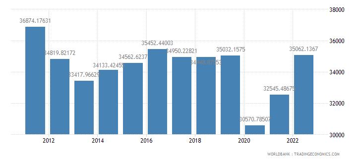 andorra gdp per capita constant lcu wb data