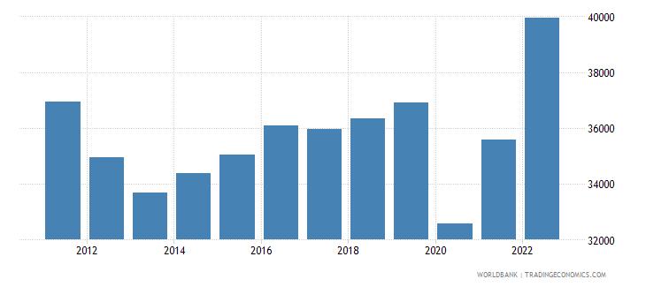 andorra gdp per capita current lcu wb data