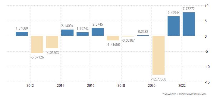 andorra gdp per capita growth annual percent wb data