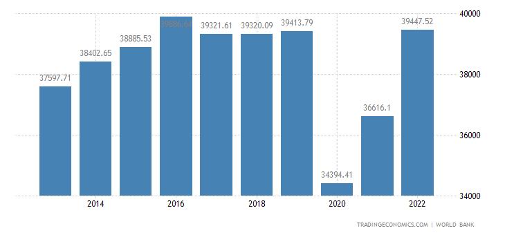 Andorra GDP Per Capita