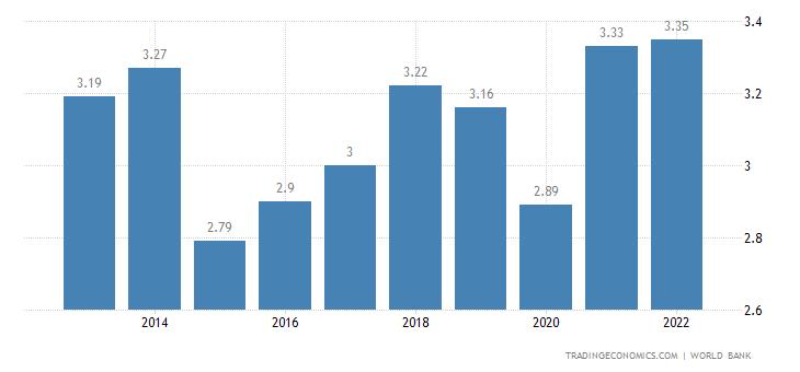Andorra GDP