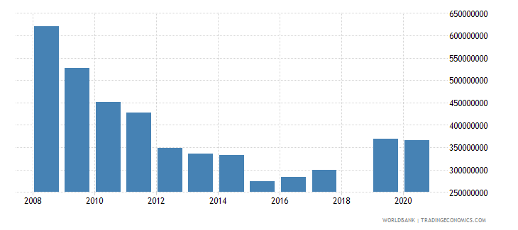 andorra industry value added current us$ wb data