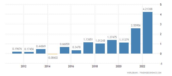 andorra inflation gdp deflator annual percent wb data