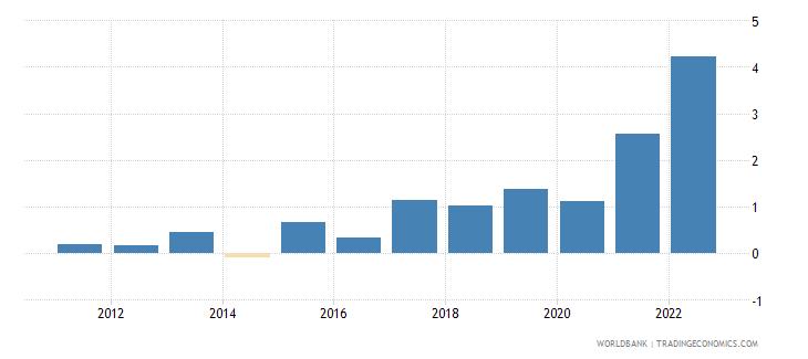andorra inflation gdp deflator linked series annual percent wb data