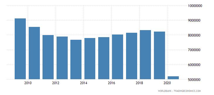 andorra international tourism number of arrivals wb data