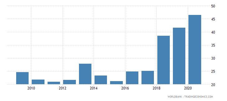 andorra liquid assets to deposits and short term funding percent wb data