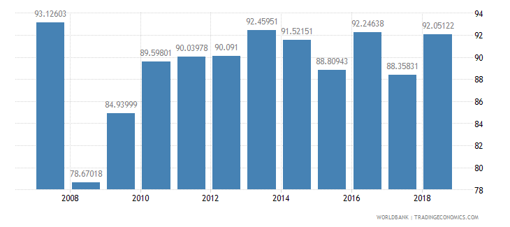 andorra manufactures exports percent of merchandise exports wb data