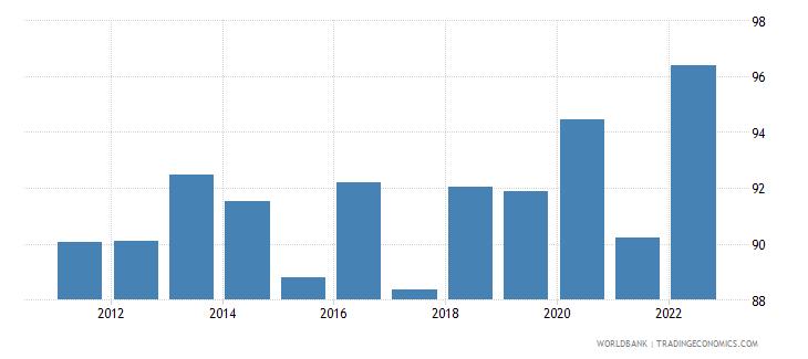 andorra manufactures exports percent of merchandise exports wb data