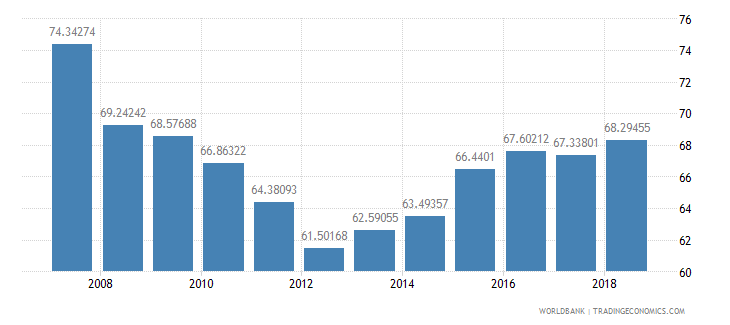 andorra manufactures imports percent of merchandise imports wb data
