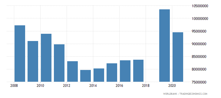 andorra manufacturing value added current lcu wb data
