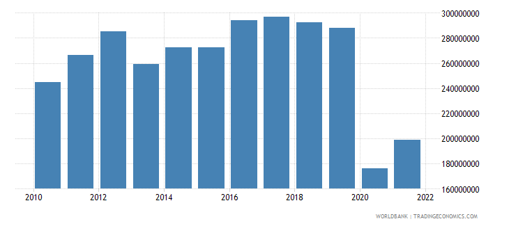 andorra net taxes on products current lcu wb data