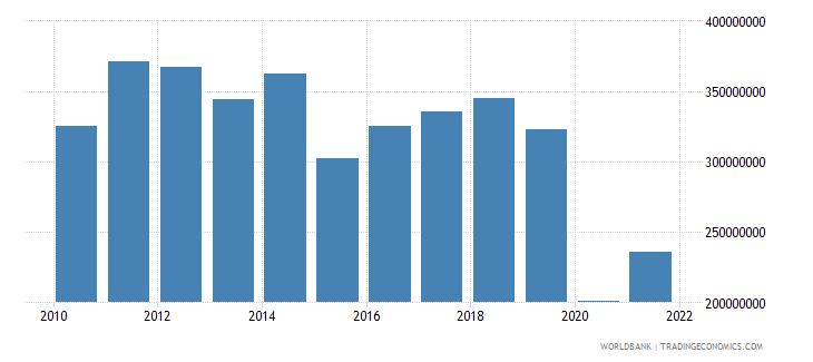 andorra net taxes on products current us$ wb data