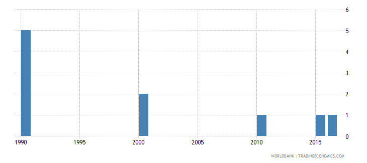 andorra number of deaths ages 5 14 years wb data
