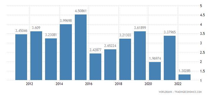 andorra ores and metals exports percent of merchandise exports wb data