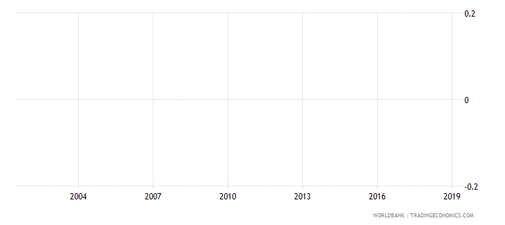 andorra percentage of female graduates from tertiary education graduating from science programmes female percent wb data