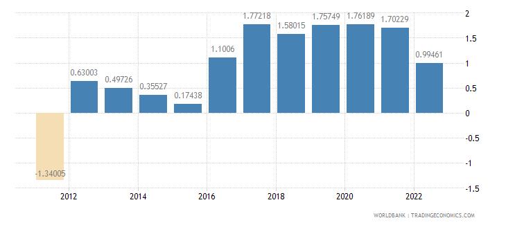 andorra population growth annual percent wb data