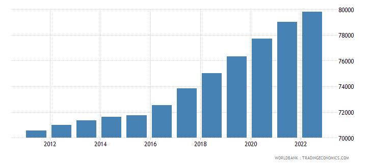 andorra population total wb data