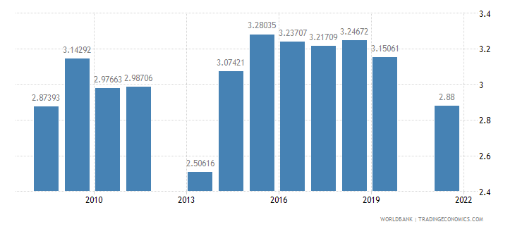 andorra public spending on education total percent of gdp wb data