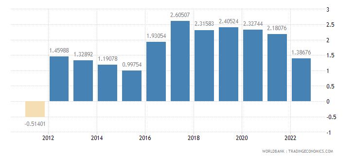 andorra rural population growth annual percent wb data