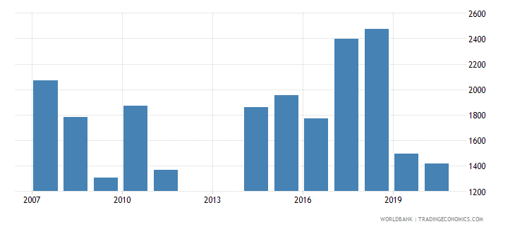 andorra trademark applications nonresident by count wb data