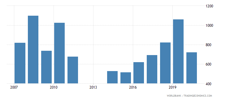 andorra trademark applications resident by count wb data