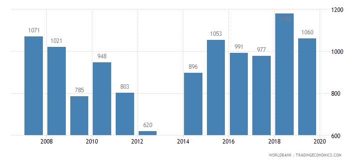 andorra trademark applications total wb data