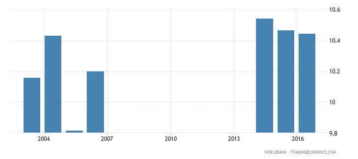 andorra uis mean years of schooling of the population age 25 female wb data