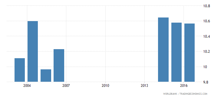andorra uis mean years of schooling of the population age 25 male wb data