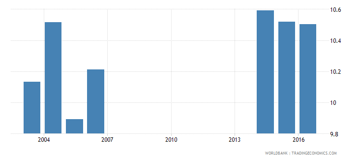 andorra uis mean years of schooling of the population age 25 total wb data
