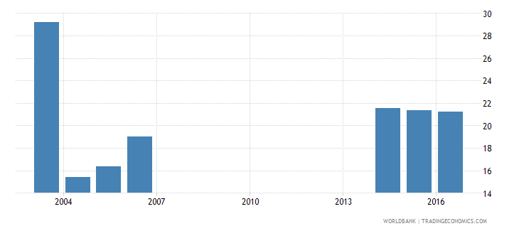 andorra uis percentage of population age 25 with at least a completed short cycle tertiary degree isced 5 or higher female wb data