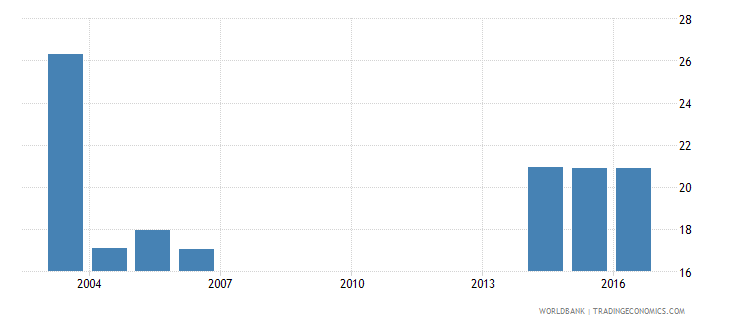 andorra uis percentage of population age 25 with at least a completed short cycle tertiary degree isced 5 or higher male wb data