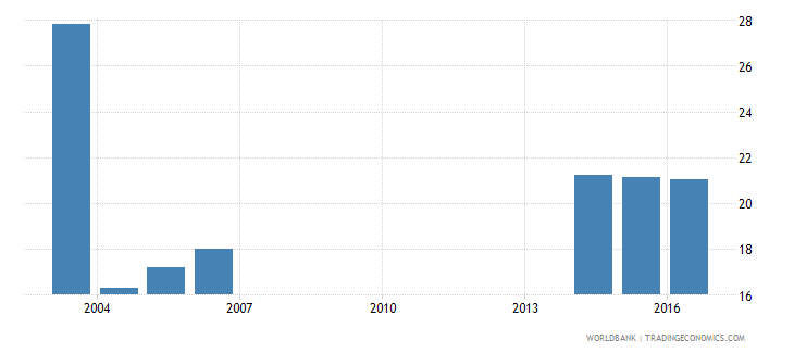 andorra uis percentage of population age 25 with at least a completed short cycle tertiary degree isced 5 or higher total wb data