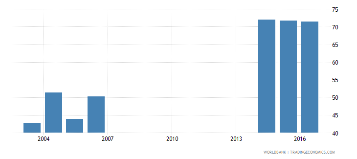 andorra uis percentage of population age 25 with at least completed lower secondary education isced 2 or higher female wb data