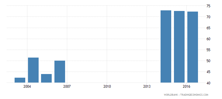 andorra uis percentage of population age 25 with at least completed lower secondary education isced 2 or higher total wb data