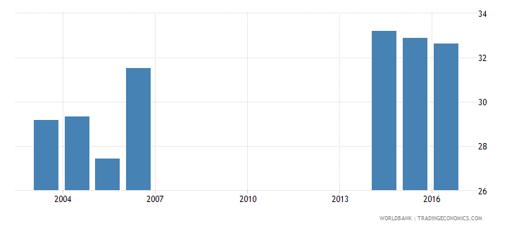 andorra uis percentage of population age 25 with at least completed post secondary education isced 4 or higher female wb data