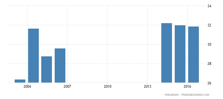 andorra uis percentage of population age 25 with at least completed post secondary education isced 4 or higher male wb data