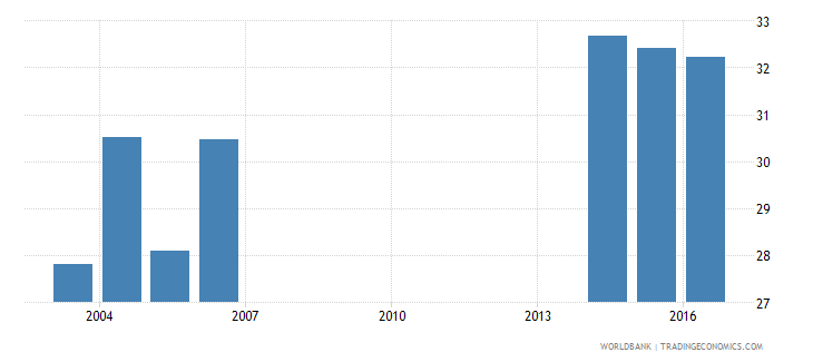 andorra uis percentage of population age 25 with at least completed post secondary education isced 4 or higher total wb data