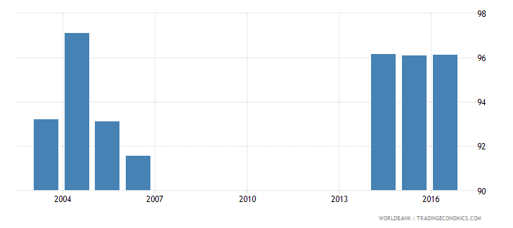 andorra uis percentage of population age 25 with at least completed primary education isced 1 or higher female wb data