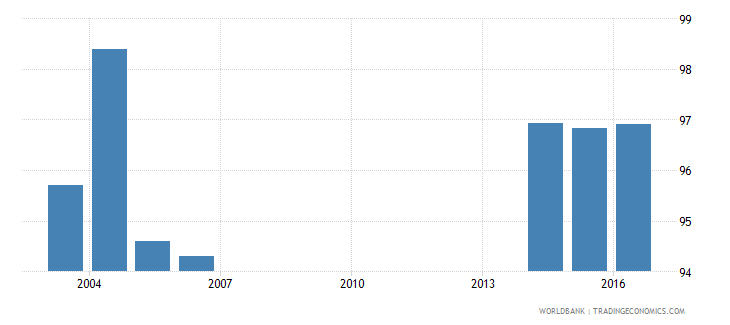 andorra uis percentage of population age 25 with at least completed primary education isced 1 or higher male wb data